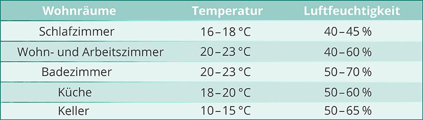 Optimale Luftfeuchtigkeit in Räumen – Empfehlungen und Tipps